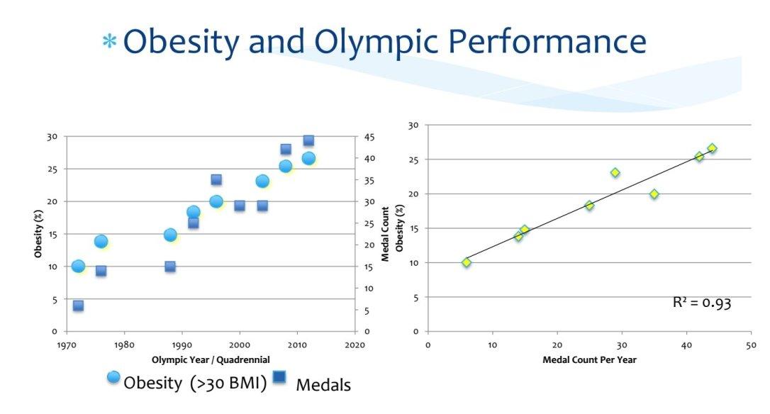 Ger olympiska framgångar större problem med övervikt och ohälsa?